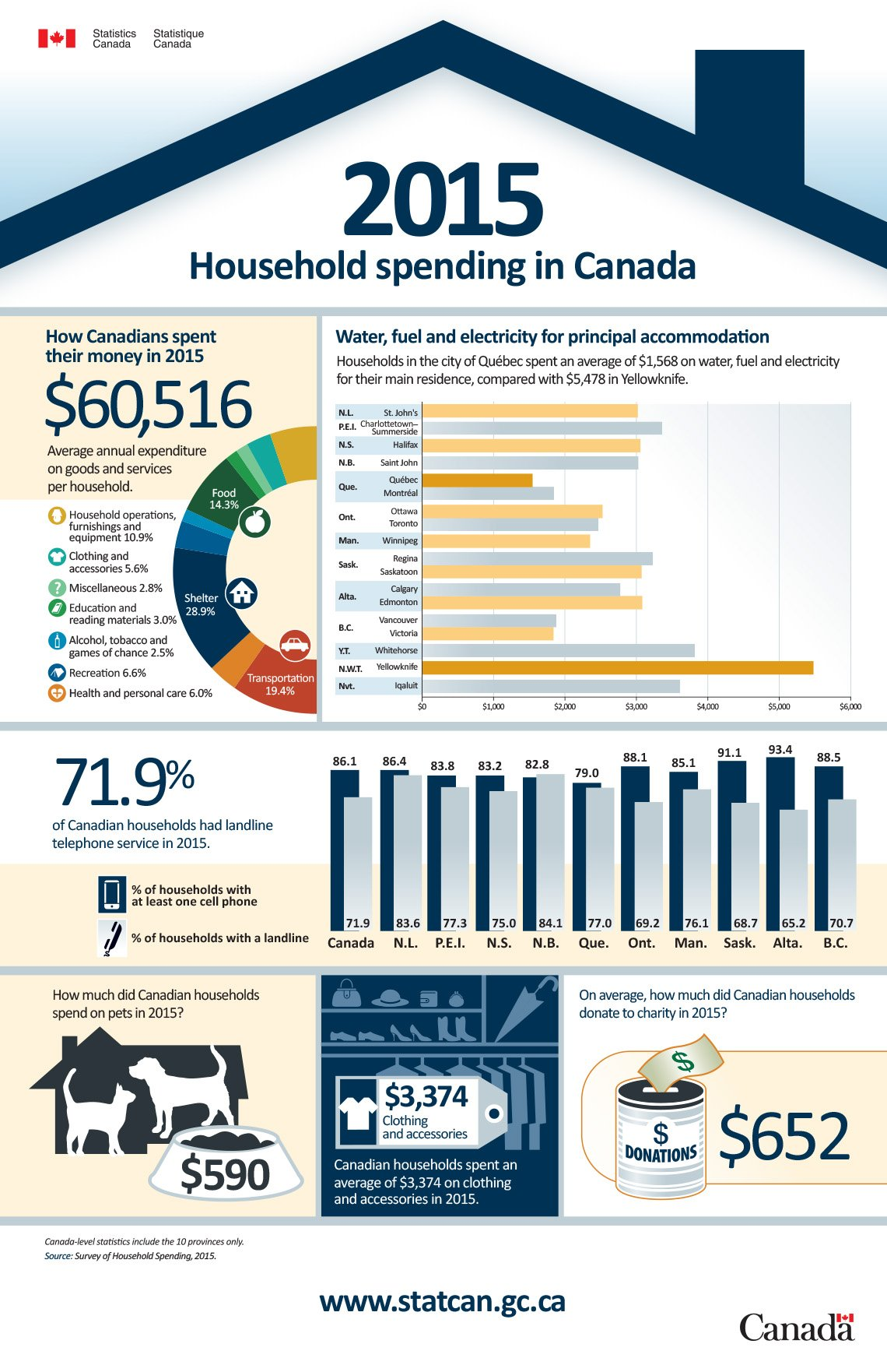 An infographic about how much the average Canadian spent on different things in 2015